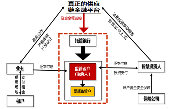 供应链金融的交易结构和风控关键点
